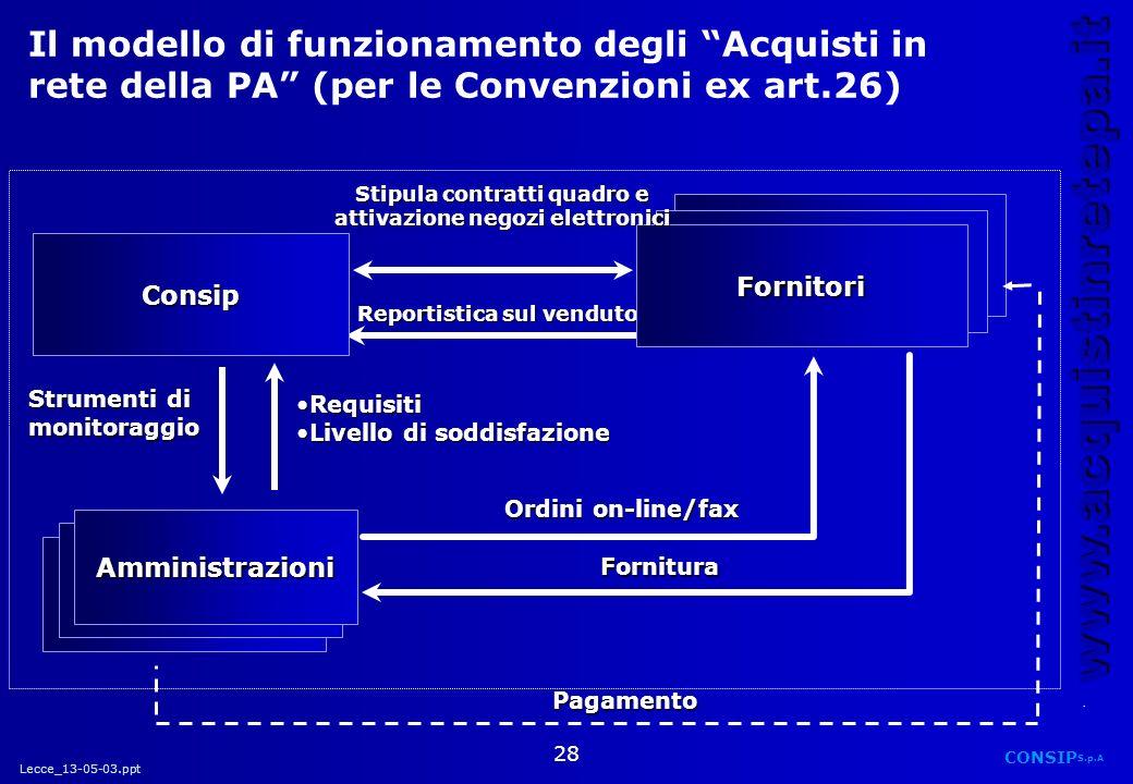 Lecce_13-05-03.ppt CONSIP S.p.A. www.acquistinretepa.it 28 Il modello di funzionamento degli Acquisti in rete della PA (per le Convenzioni ex art.26)