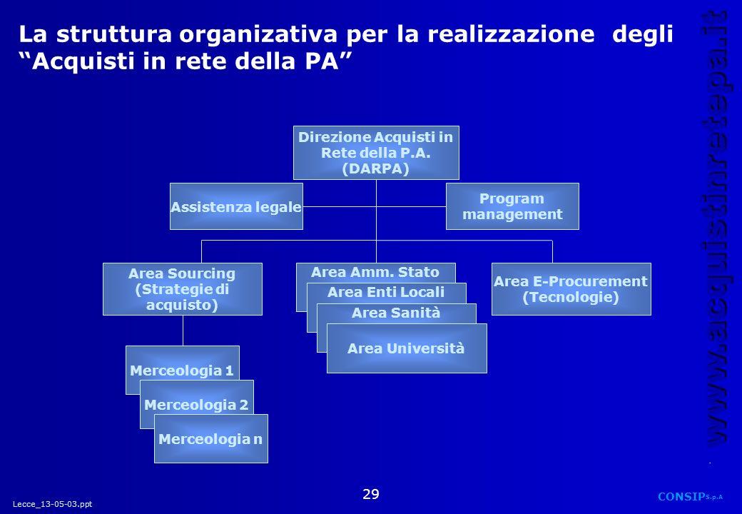 Lecce_13-05-03.ppt CONSIP S.p.A. www.acquistinretepa.it 29 Direzione Acquisti in Rete della P.A. (DARPA) Assistenza legale Program management Area E-P