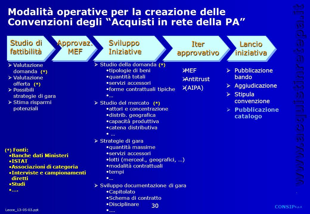 Lecce_13-05-03.ppt CONSIP S.p.A. www.acquistinretepa.it 30 Modalità operative per la creazione delle Convenzioni degli Acquisti in rete della PA Studi