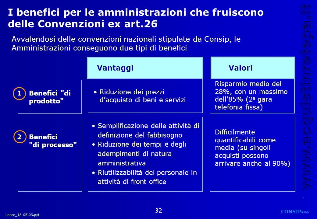 Lecce_13-05-03.ppt CONSIP S.p.A. www.acquistinretepa.it 32 Vantaggi Riduzione dei prezzi dacquisto di beni e servizi Semplificazione delle attività di