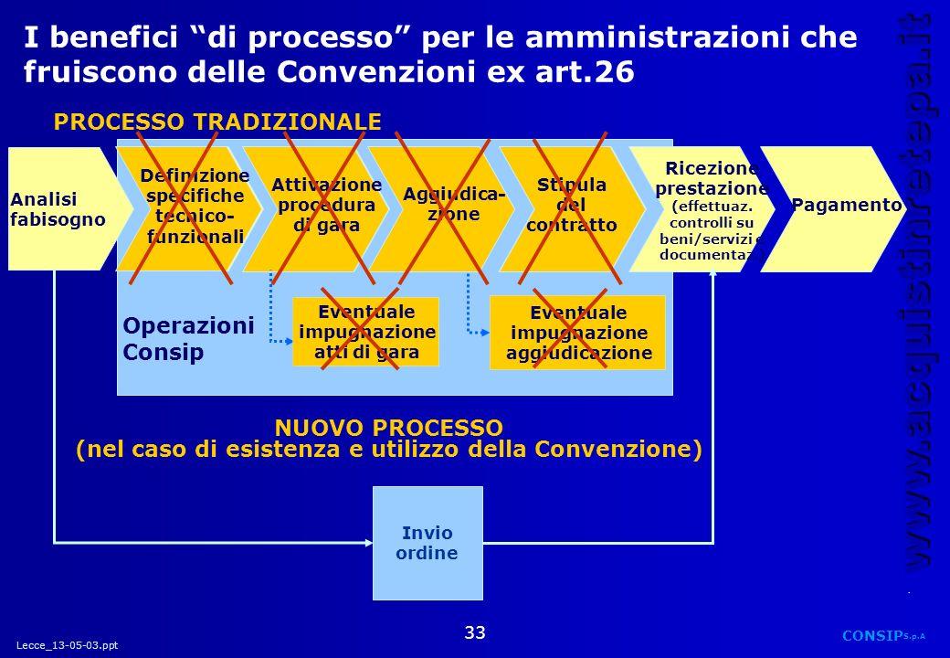 Lecce_13-05-03.ppt CONSIP S.p.A. www.acquistinretepa.it 33 Operazioni Consip Eventuale impugnazione atti di gara Eventuale impugnazione aggiudicazione