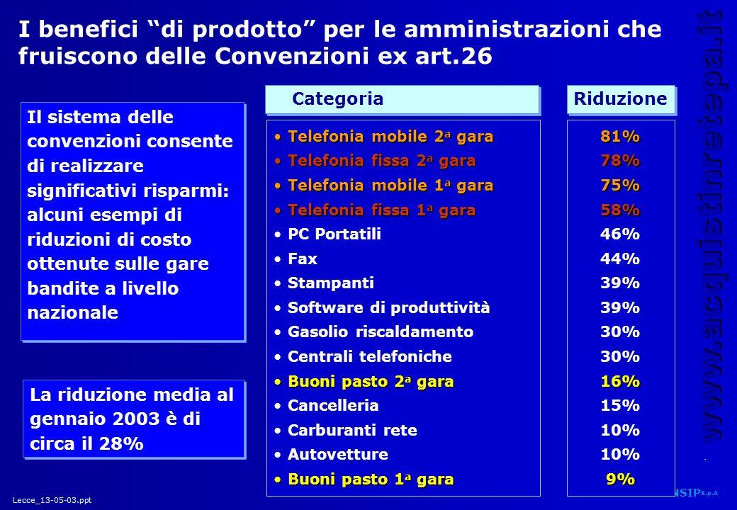 Lecce_13-05-03.ppt CONSIP S.p.A. www.acquistinretepa.it 34 Il sistema delle convenzioni consente di realizzare significativi risparmi: alcuni esempi d