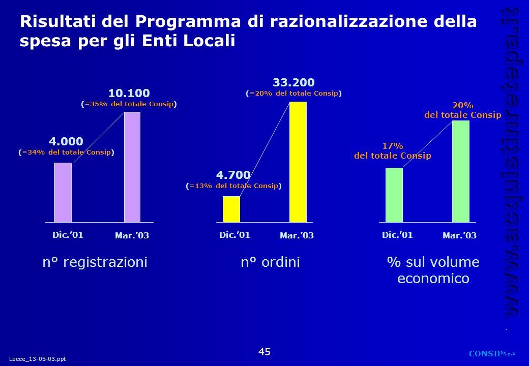 Lecce_13-05-03.ppt CONSIP S.p.A. www.acquistinretepa.it 45 Risultati del Programma di razionalizzazione della spesa per gli Enti Locali 4.700 (=13% de