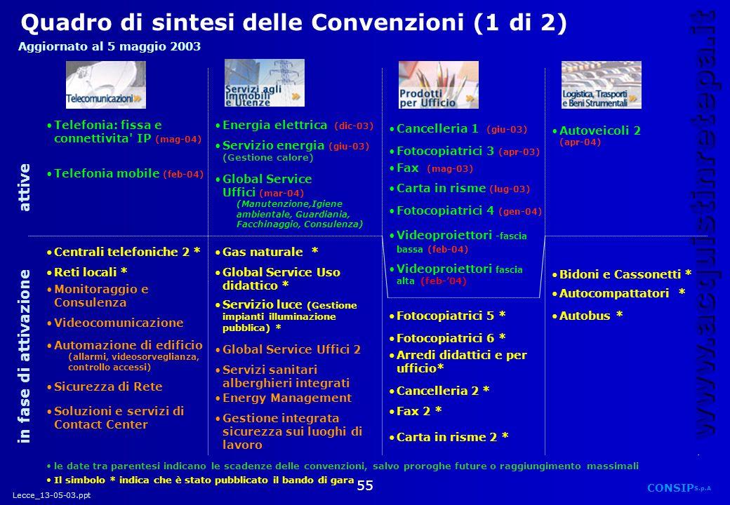 Lecce_13-05-03.ppt CONSIP S.p.A. www.acquistinretepa.it 55 Quadro di sintesi delle Convenzioni (1 di 2) Telefonia: fissa e connettivita' IP (mag-04)Te