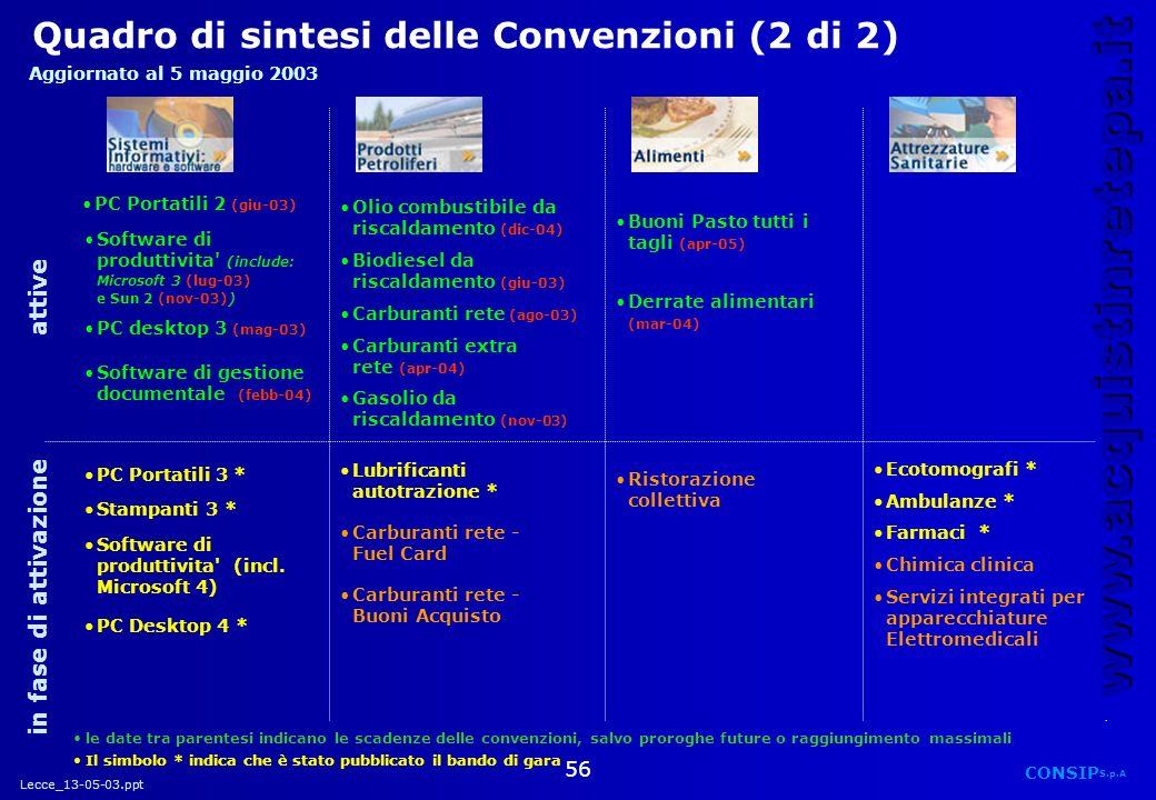Lecce_13-05-03.ppt CONSIP S.p.A. www.acquistinretepa.it 56 Quadro di sintesi delle Convenzioni (2 di 2) PC Portatili 2 (giu-03)PC Portatili 2 (giu-03)