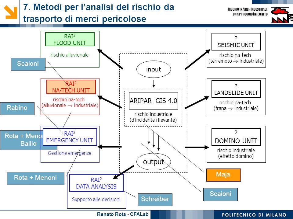 Renato Rota - CFALab R ISCHIO IN A REE I NDUSTRIALI: UN APPROCCIO I NTEGRATO Rota + Menoni + Ballio 7. Metodi per lanalisi del rischio da trasporto di
