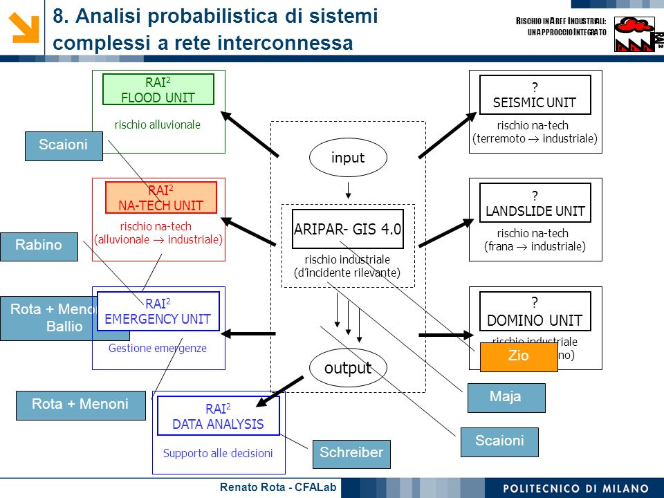 Renato Rota - CFALab R ISCHIO IN A REE I NDUSTRIALI: UN APPROCCIO I NTEGRATO Rota + Menoni + Ballio 8. Analisi probabilistica di sistemi complessi a r