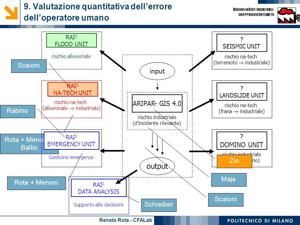 Renato Rota - CFALab R ISCHIO IN A REE I NDUSTRIALI: UN APPROCCIO I NTEGRATO Rota + Menoni + Ballio 9. Valutazione quantitativa dellerrore delloperato