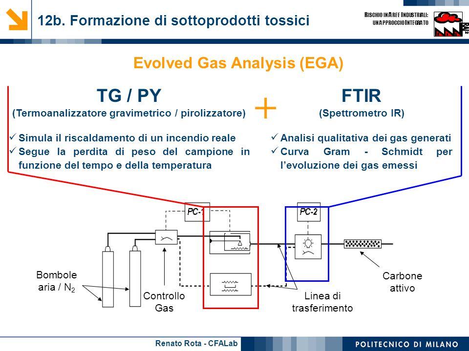 Renato Rota - CFALab R ISCHIO IN A REE I NDUSTRIALI: UN APPROCCIO I NTEGRATO 12b. Formazione di sottoprodotti tossici Bombole aria / N 2 Controllo Gas