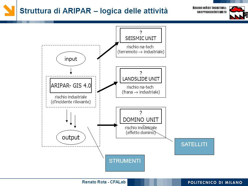 Renato Rota - CFALab R ISCHIO IN A REE I NDUSTRIALI: UN APPROCCIO I NTEGRATO Struttura di ARIPAR – logica delle attività - 1 SATELLITI rischio na-tech