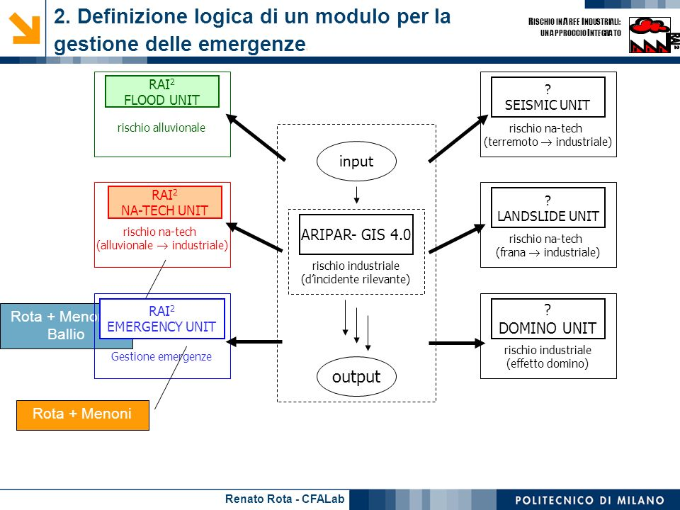Renato Rota - CFALab R ISCHIO IN A REE I NDUSTRIALI: UN APPROCCIO I NTEGRATO Rota + Menoni + Ballio 2.