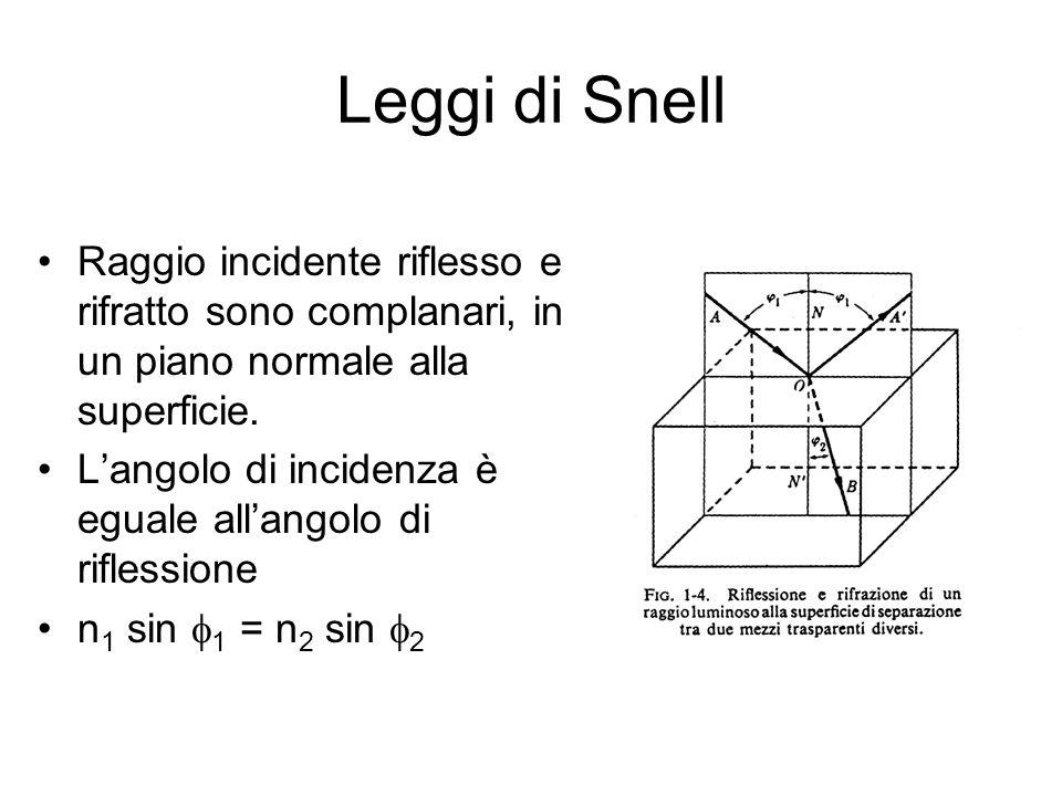 Leggi di Snell Raggio incidente riflesso e rifratto sono complanari, in un piano normale alla superficie. Langolo di incidenza è eguale allangolo di r