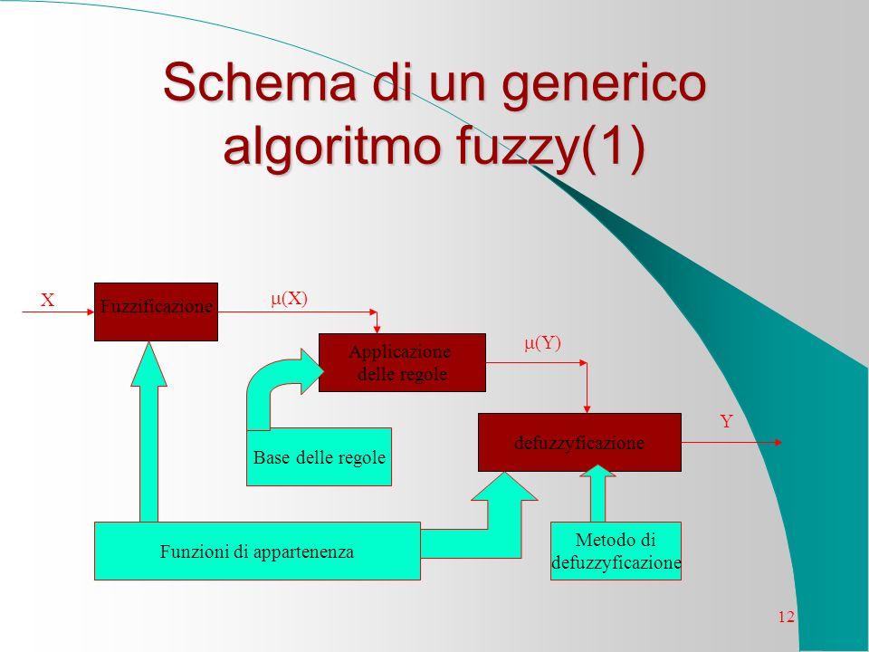 12 Schema di un generico algoritmo fuzzy(1) Base delle regole Funzioni di appartenenza Metodo di defuzzyficazione Applicazione delle regole Fuzzificaz