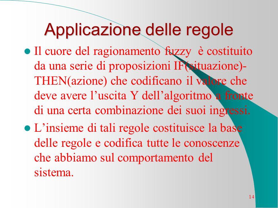 14 Applicazione delle regole Il cuore del ragionamento fuzzy è costituito da una serie di proposizioni IF(situazione)- THEN(azione) che codificano il