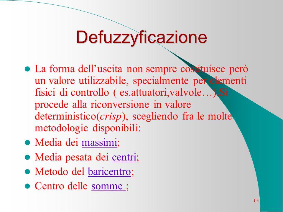 15 Defuzzyficazione La forma delluscita non sempre costituisce però un valore utilizzabile, specialmente per elementi fisici di controllo ( es.attuato