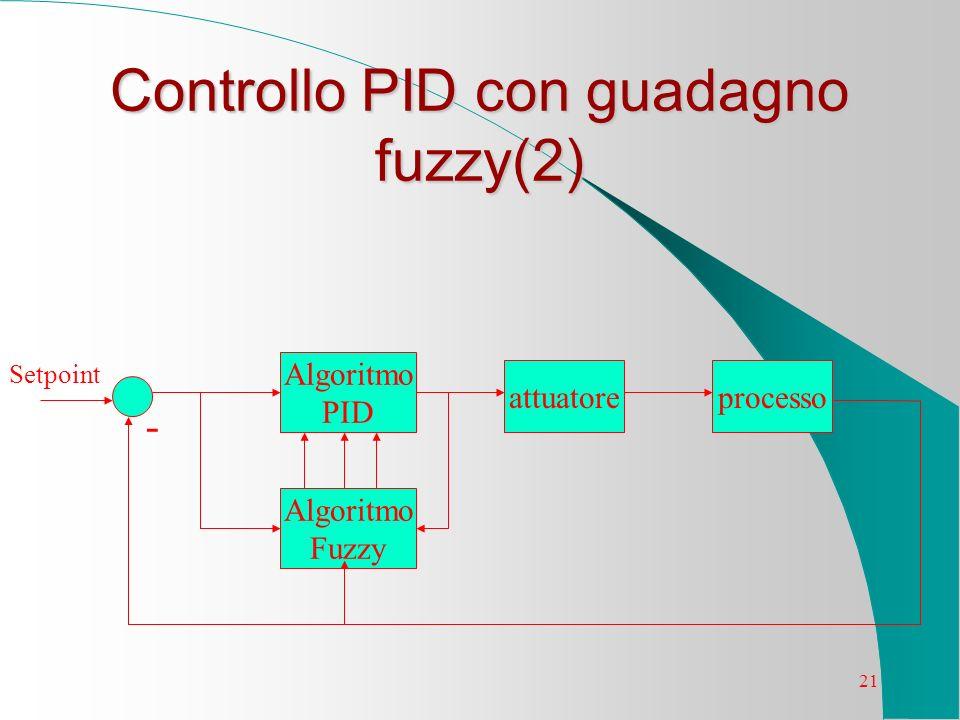 21 Controllo PID con guadagno fuzzy(2) Algoritmo Fuzzy Algoritmo PID attuatoreprocesso - Setpoint