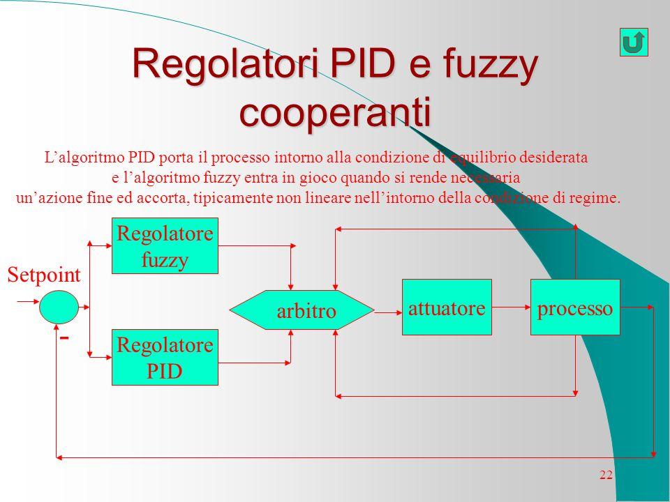 22 Regolatori PID e fuzzy cooperanti Regolatore fuzzy Regolatore PID attuatoreprocesso arbitro - Setpoint Lalgoritmo PID porta il processo intorno all