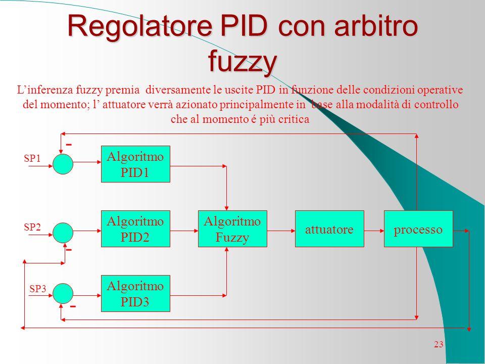 23 Regolatore PID con arbitro fuzzy Algoritmo PID3 Algoritmo PID1 processoattuatore Algoritmo Fuzzy Algoritmo PID2 Linferenza fuzzy premia diversament