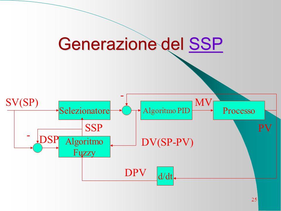 25 Generazione del SSP SSP Algoritmo Fuzzy SelezionatoreProcesso Algoritmo PID d/dt SV(SP) DV(SP-PV) MV PV - SSP - DPV DSP