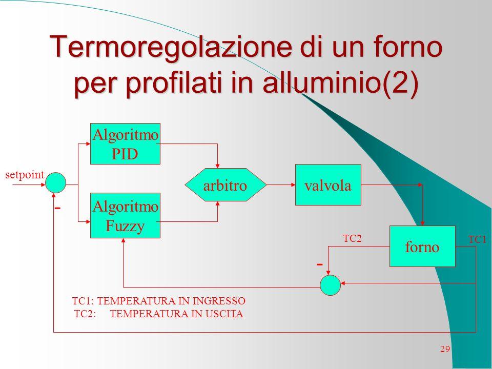29 Termoregolazione di un forno per profilati in alluminio(2) Algoritmo PID Algoritmo Fuzzy valvola forno arbitro - - TC2 TC1 setpoint TC1: TEMPERATUR