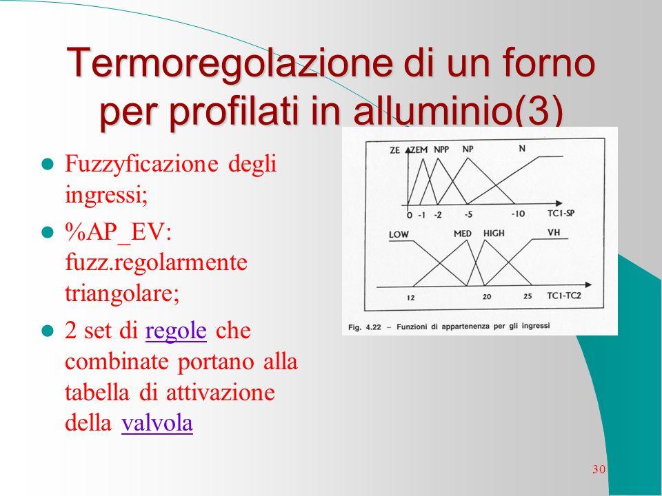 30 Termoregolazione di un forno per profilati in alluminio(3) Fuzzyficazione degli ingressi; %AP_EV: fuzz.regolarmente triangolare; 2 set di regole ch
