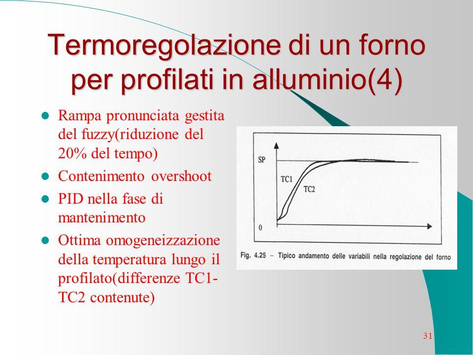 31 Termoregolazione di un forno per profilati in alluminio(4) Rampa pronunciata gestita del fuzzy(riduzione del 20% del tempo) Contenimento overshoot