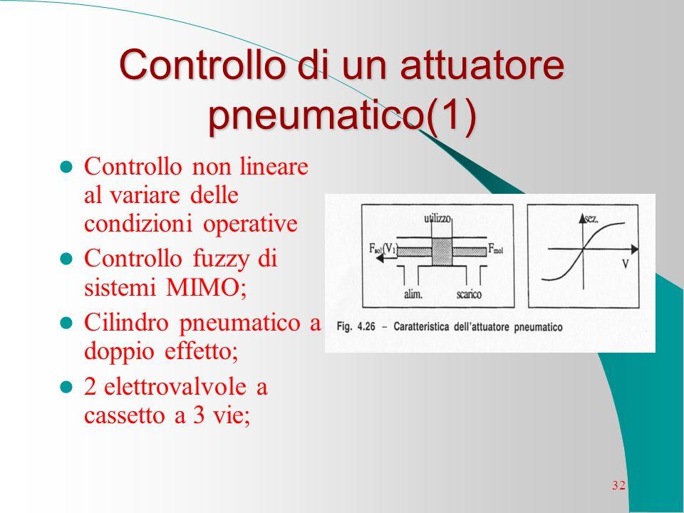 32 Controllo di un attuatore pneumatico(1) Controllo non lineare al variare delle condizioni operative Controllo fuzzy di sistemi MIMO; Cilindro pneum