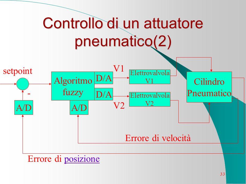 33 Controllo di un attuatore pneumatico(2) D/A A/D Algoritmo fuzzy Elettrovalvola V2 Elettrovalvola V1 Cilindro Pneumatico A/D - setpoint V1 V2 Errore