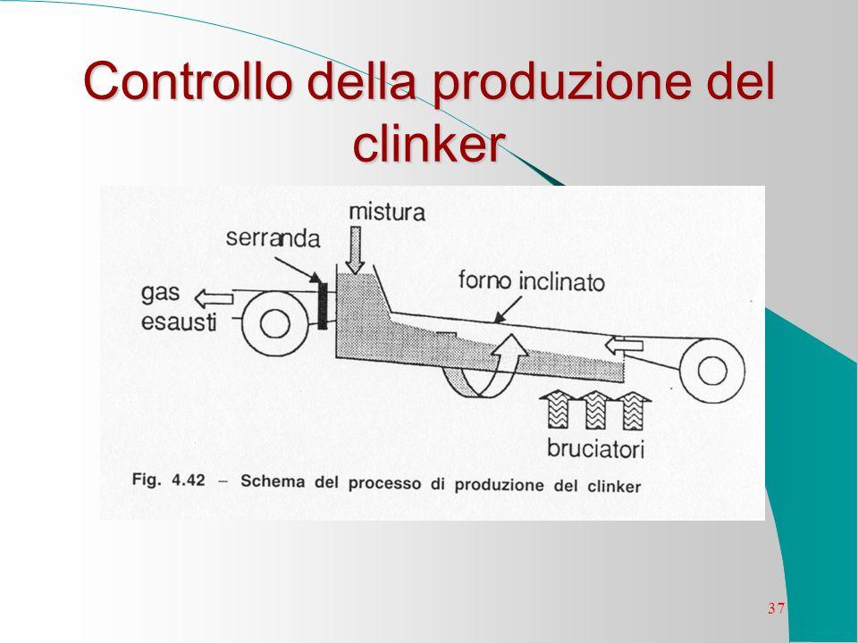 37 Controllo della produzione del clinker