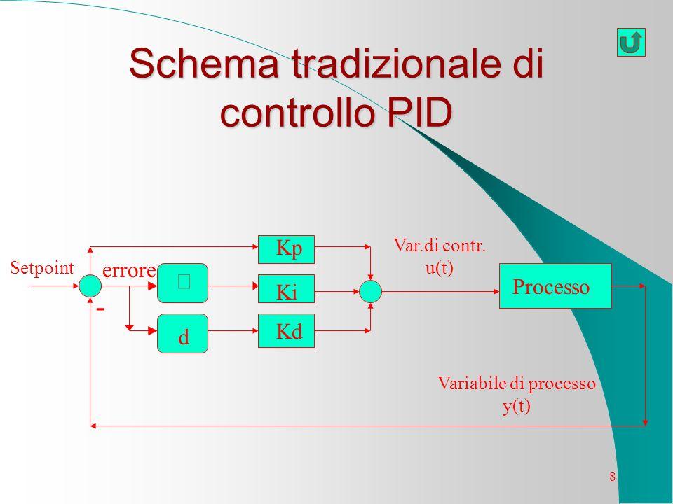 8 Schema tradizionale di controllo PID Processo Ki Kp Kd Setpoint errore Var.di contr. u(t) Variabile di processo y(t) d -