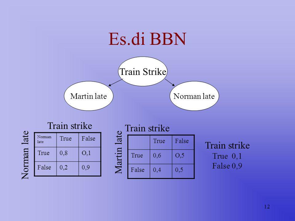 12 Train Strike Norman lateMartin late Train strike True 0,1 False 0,9 Es.di BBN Norman late TrueFalse True0,8O,1 False0,20,9 TrueFalse True0,6O,5 Fal