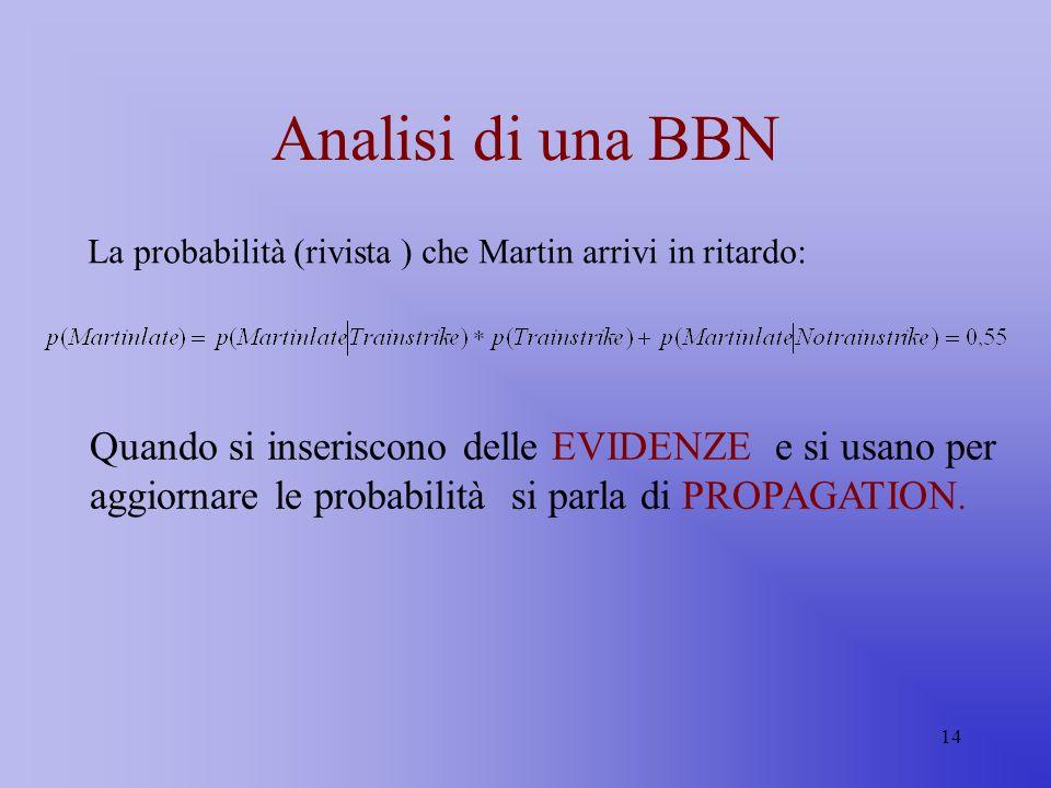 14 Analisi di una BBN La probabilità (rivista ) che Martin arrivi in ritardo: Quando si inseriscono delle EVIDENZE e si usano per aggiornare le probab