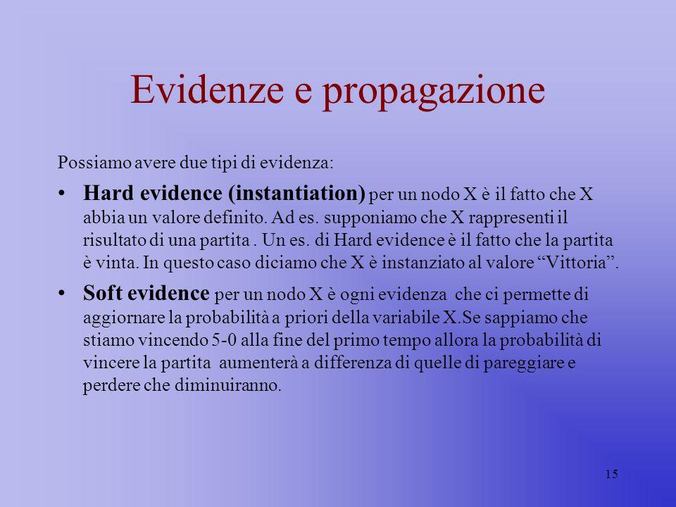 15 Evidenze e propagazione Possiamo avere due tipi di evidenza: Hard evidence (instantiation) per un nodo X è il fatto che X abbia un valore definito.