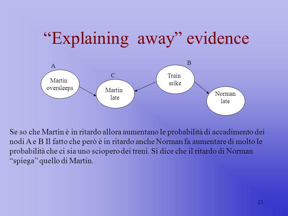 21 Explaining away evidence Martin oversleeps Martin late Train srike A B C Norman late Se so che Martin è in ritardo allora aumentano le probabilità