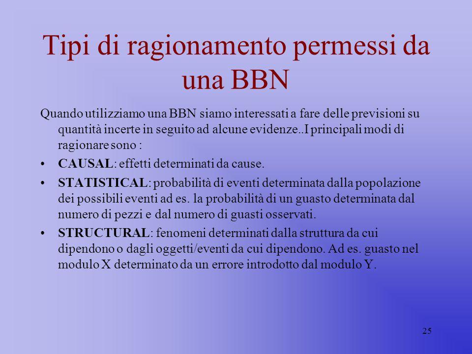 25 Tipi di ragionamento permessi da una BBN Quando utilizziamo una BBN siamo interessati a fare delle previsioni su quantità incerte in seguito ad alc
