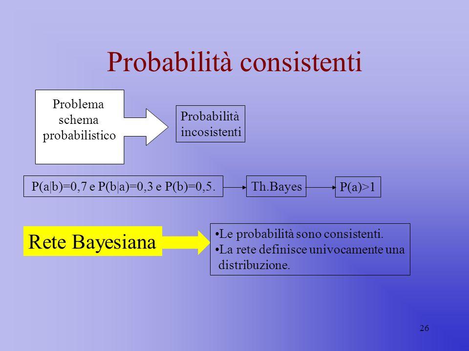 26 Probabilità consistenti Problema schema probabilistico Probabilità incosistenti P(a|b)=0,7 e P(b|a)=0,3 e P(b)=0,5.Th.Bayes P(a)>1 Rete Bayesiana L