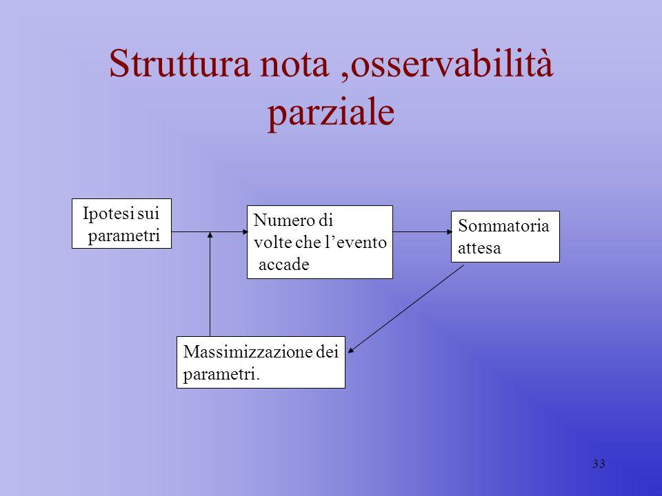 33 Struttura nota,osservabilità parziale Ipotesi sui parametri Numero di volte che levento accade Sommatoria attesa Massimizzazione dei parametri.