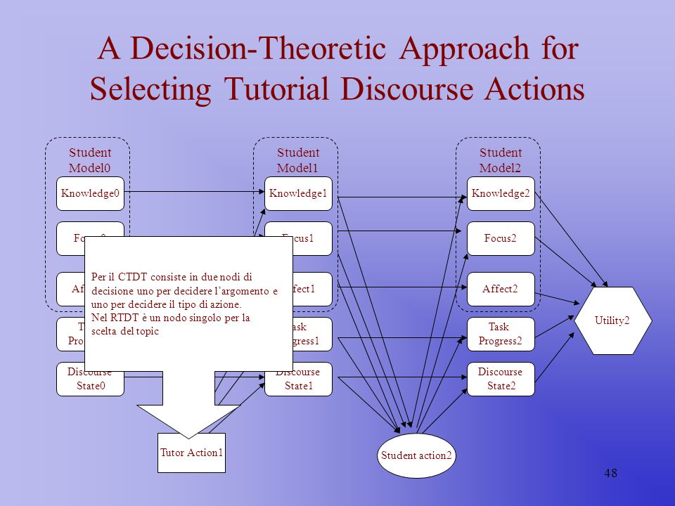 48 A Decision-Theoretic Approach for Selecting Tutorial Discourse Actions Knowledge1 Focus1 Affect1 Task Progress1 Discourse State1 Student Model1 Kno