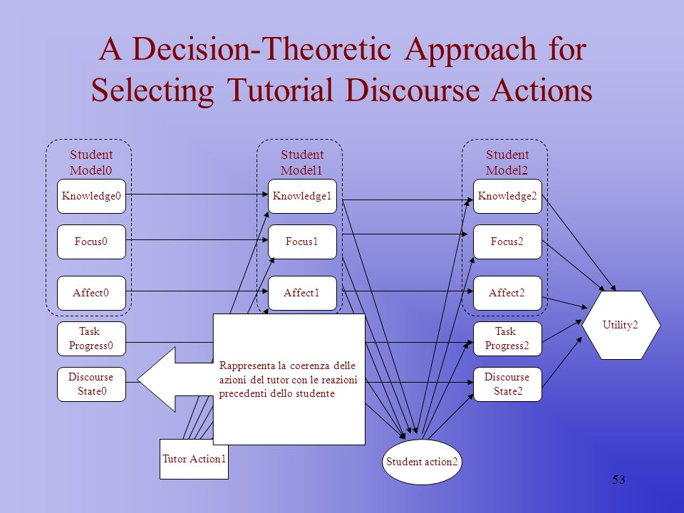 53 A Decision-Theoretic Approach for Selecting Tutorial Discourse Actions Knowledge1 Focus1 Affect1 Task Progress1 Discourse State1 Student Model1 Kno