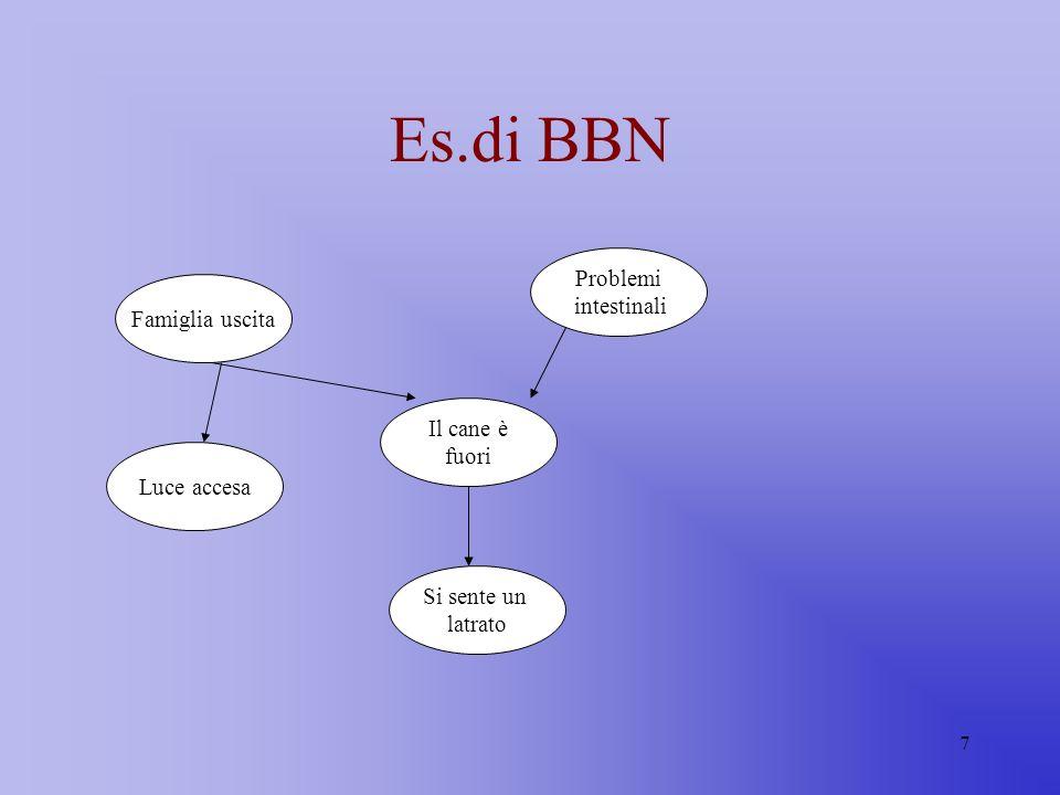 18 Evidenze e propagazione Connessione divergente Train strike Martin lateNorman late A CB Ogni evidenza su A è trasmessa sia ad B che a C.