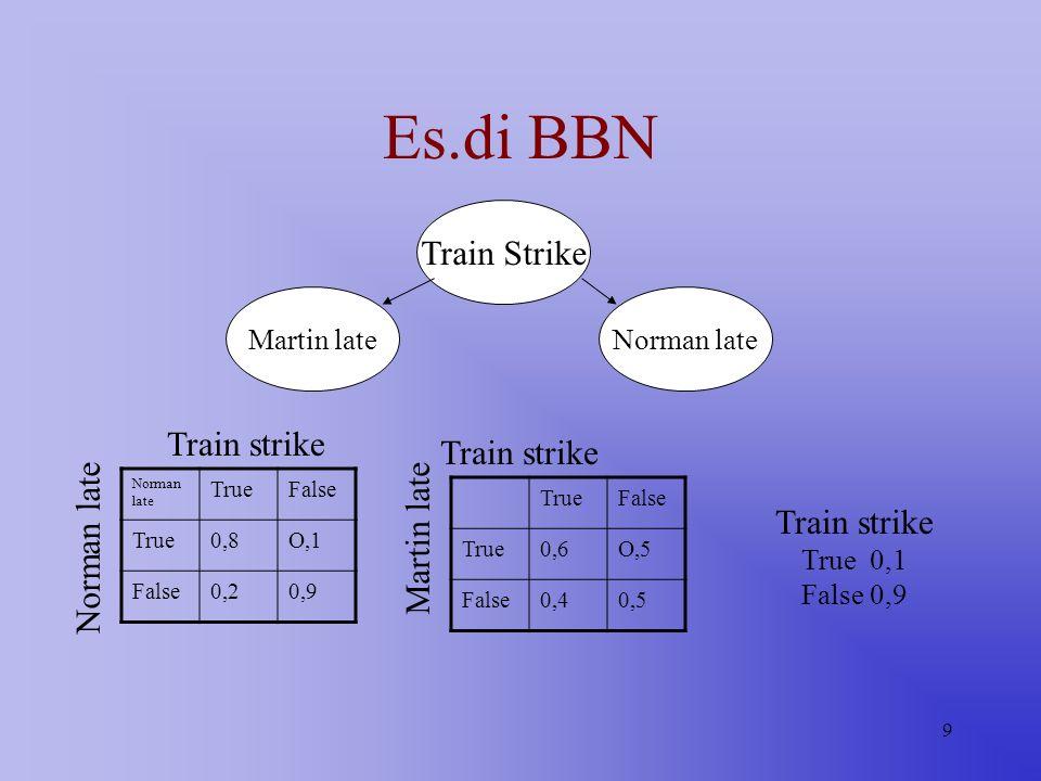 9 Es.di BBN Train Strike Norman lateMartin late Norman late TrueFalse True0,8O,1 False0,20,9 TrueFalse True0,6O,5 False0,40,5 Train strike True 0,1 Fa