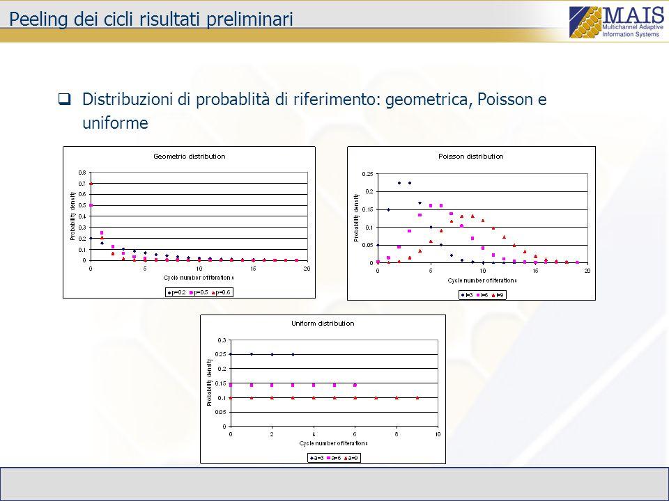 Peeling dei cicli risultati preliminari Distribuzioni di probablità di riferimento: geometrica, Poisson e uniforme