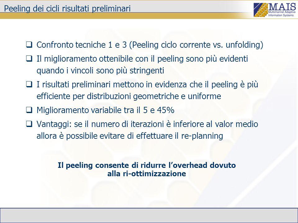 Peeling dei cicli risultati preliminari Confronto tecniche 1 e 3 (Peeling ciclo corrente vs. unfolding) Il miglioramento ottenibile con il peeling son