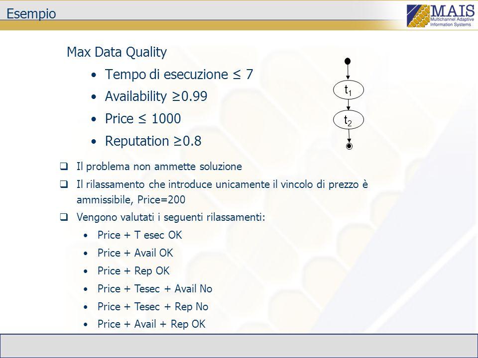 Esempio Max Data Quality Tempo di esecuzione 7 Availability 0.99 Price 1000 Reputation 0.8 t1t1 t2t2 Il problema non ammette soluzione Il rilassamento