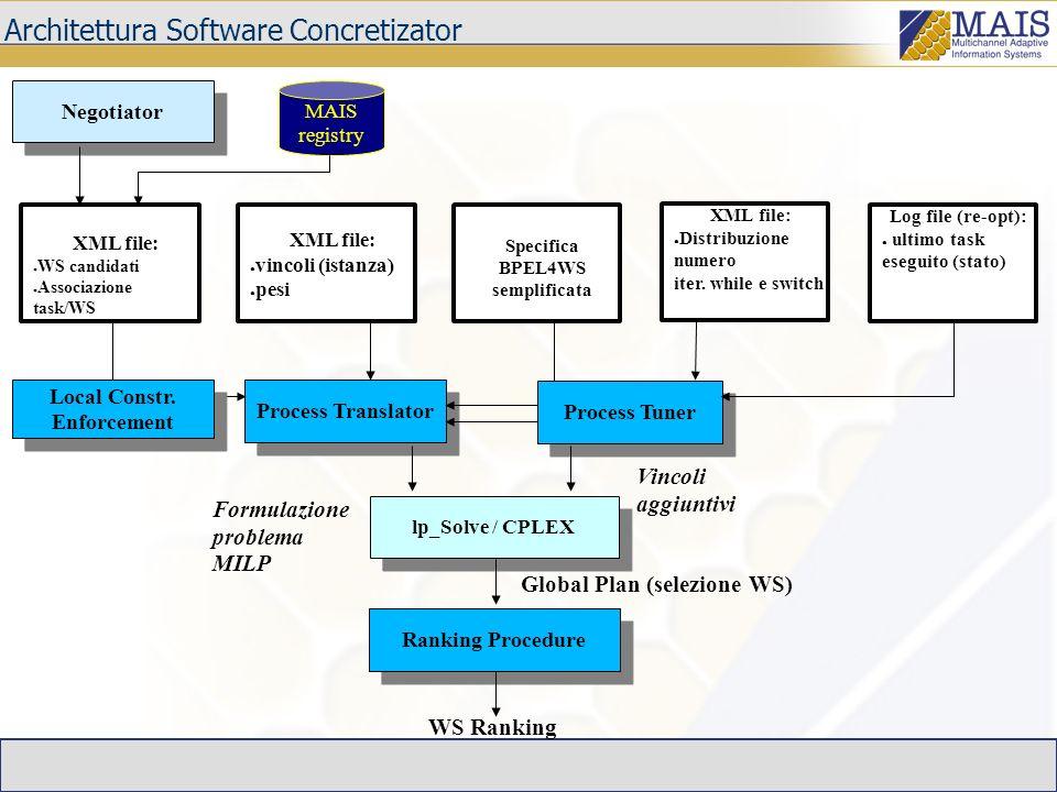 Architettura Software Concretizator Process Translator lp_Solve / CPLEX Ranking Procedure XML file: vincoli (istanza) pesi Formulazione problema MILP