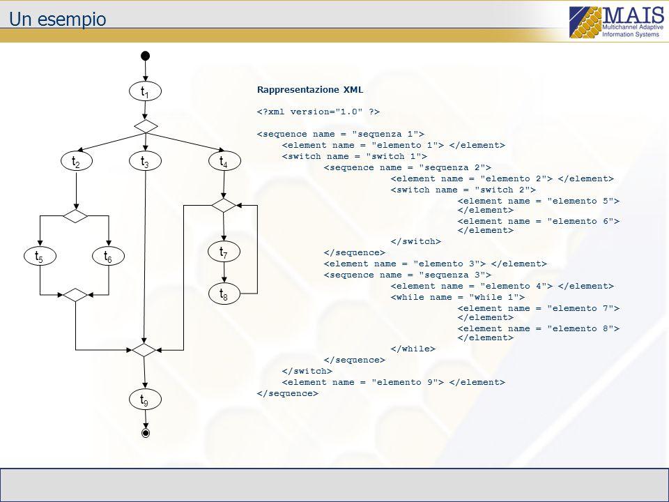 Un esempio t1t1 t2t2 t4t4 t5t5 t9t9 t3t3 t6t6 t7t7 t8t8 Rappresentazione XML