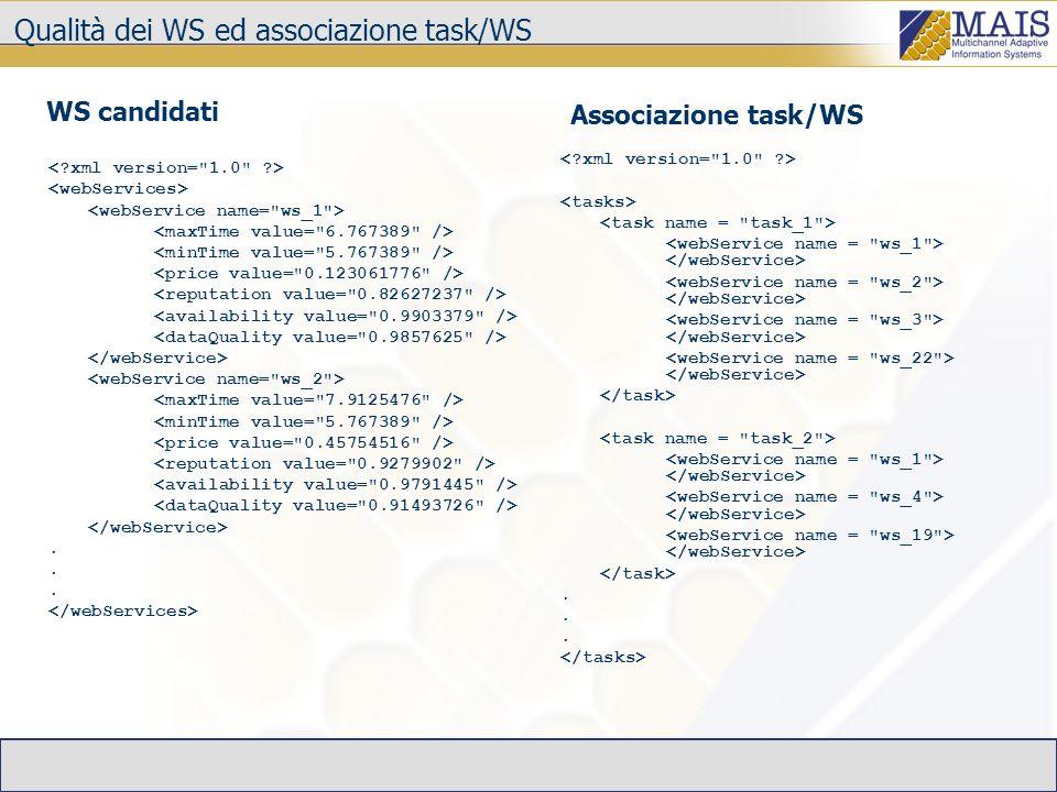 Qualità dei WS ed associazione task/WS.. WS candidati Associazione task/WS