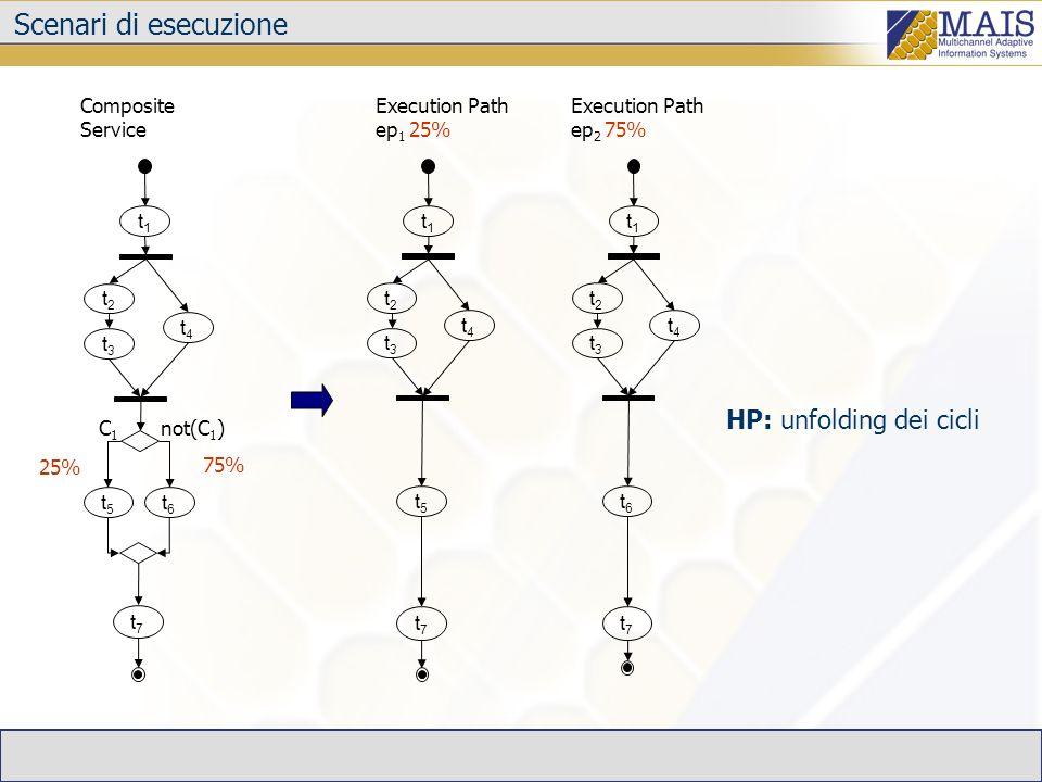Scenari di esecuzione HP: unfolding dei cicli Execution Path ep 2 75% t1t1 t2t2 t4t4 t7t7 t3t3 t6t6 t1t1 t2t2 t4t4 t5t5 t7t7 t3t3 t6t6 Composite Servi