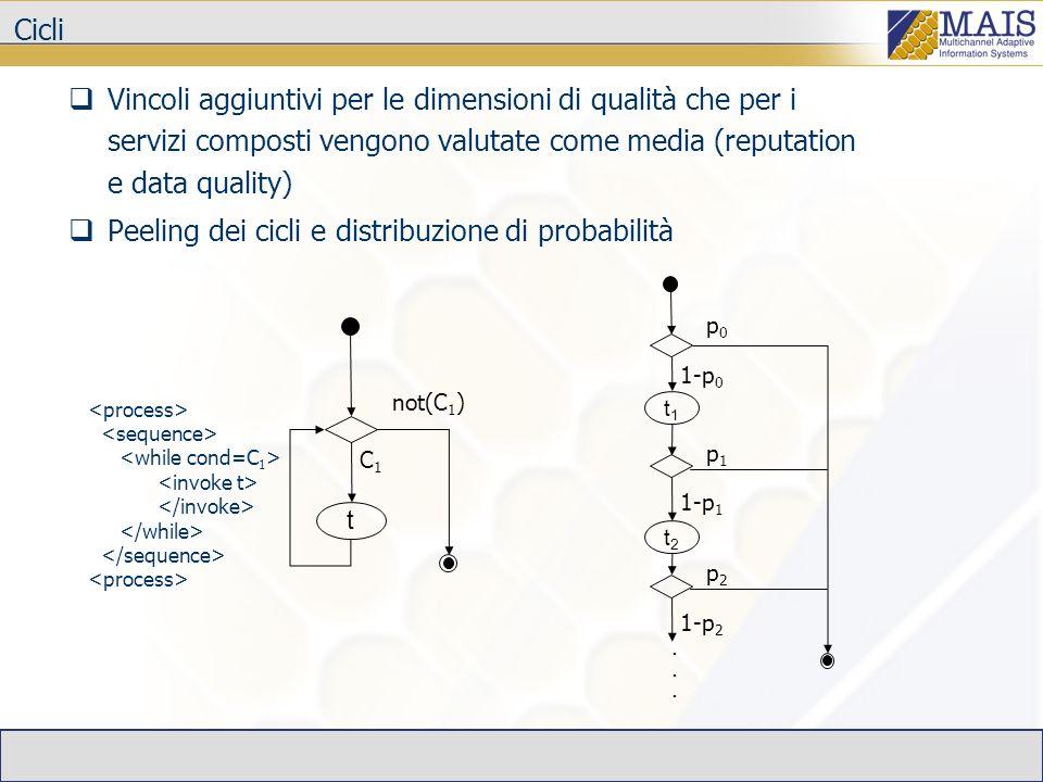 Cicli Vincoli aggiuntivi per le dimensioni di qualità che per i servizi composti vengono valutate come media (reputation e data quality) Peeling dei c