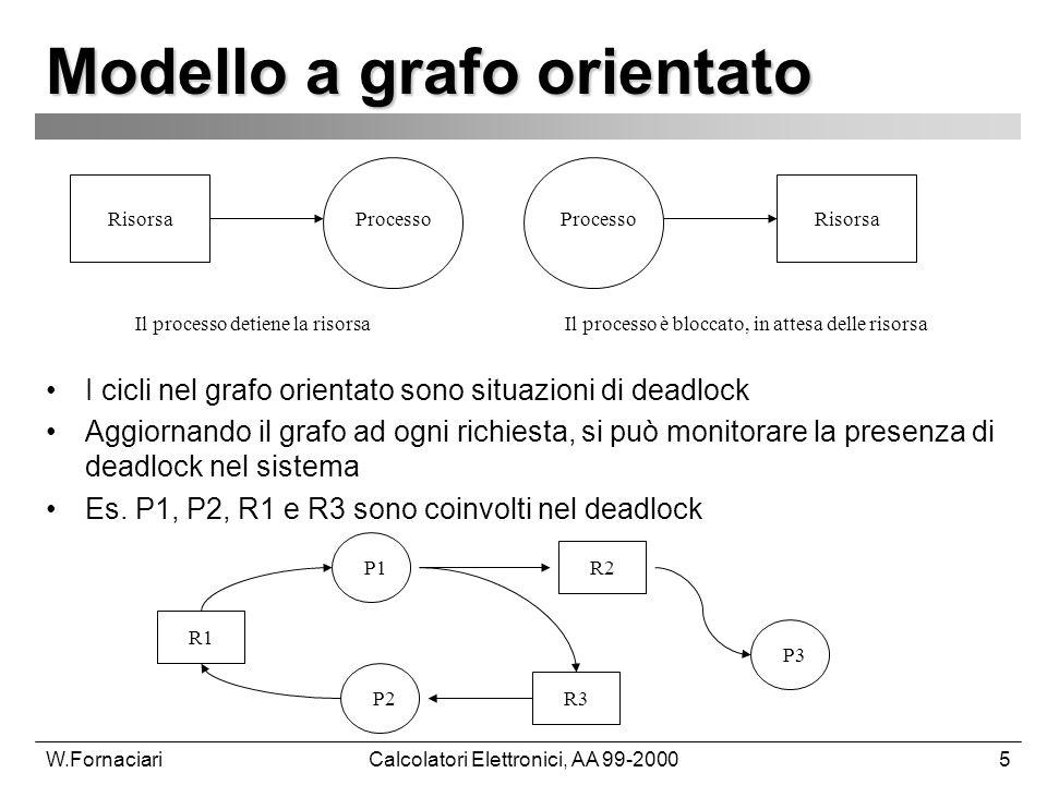 W.FornaciariCalcolatori Elettronici, AA 99-20005 Modello a grafo orientato I cicli nel grafo orientato sono situazioni di deadlock Aggiornando il grafo ad ogni richiesta, si può monitorare la presenza di deadlock nel sistema Es.